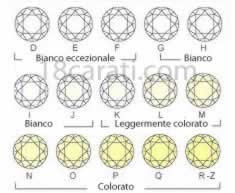 Scala colorazione diamante